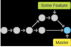 branching/images/merge.png