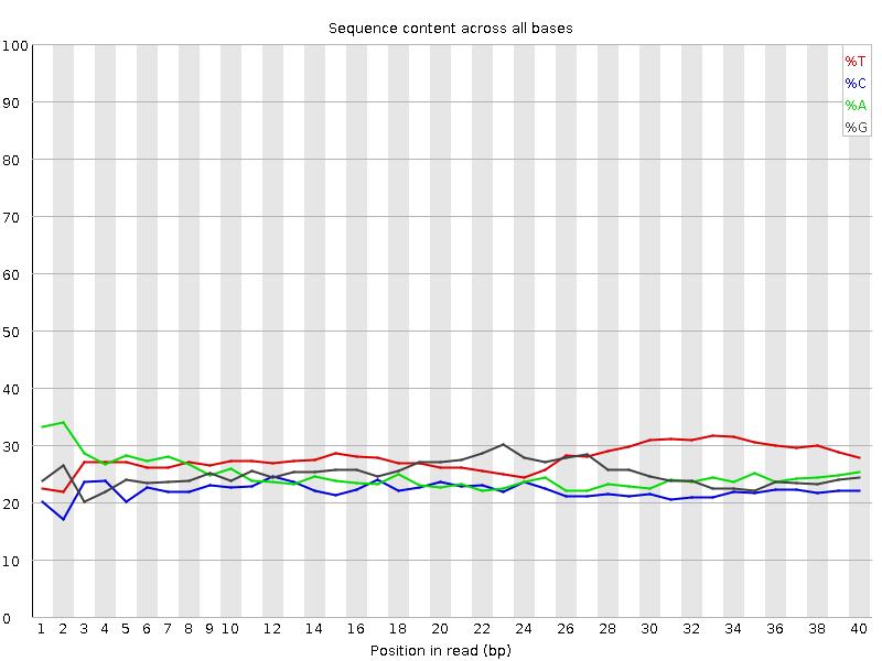 pics/per_base_sequence_content_bad.png