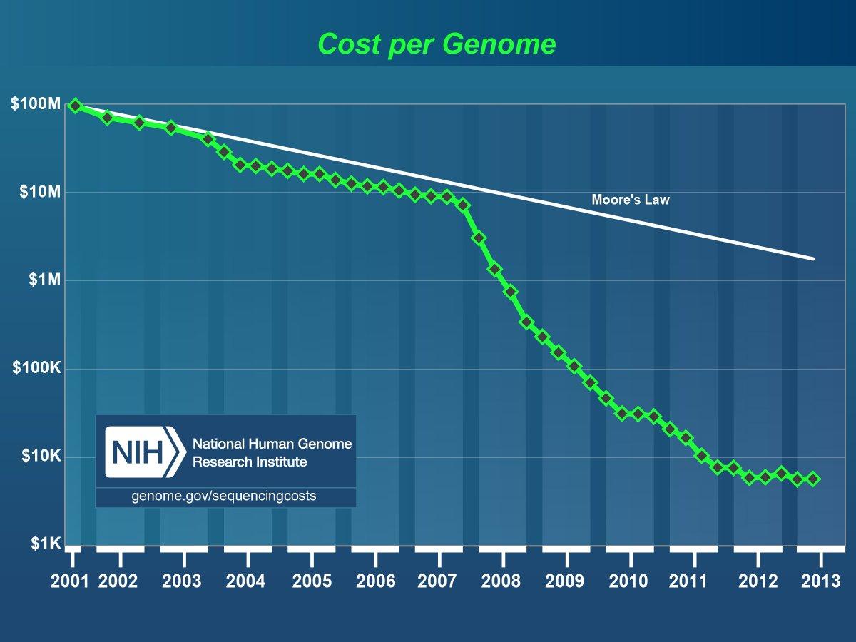 pics/cost_per_genome.jpg